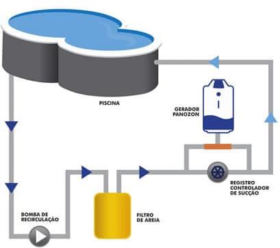 ozonio-piscina-panozon-p-esquema